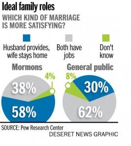 Mormon family marriage focus Pew