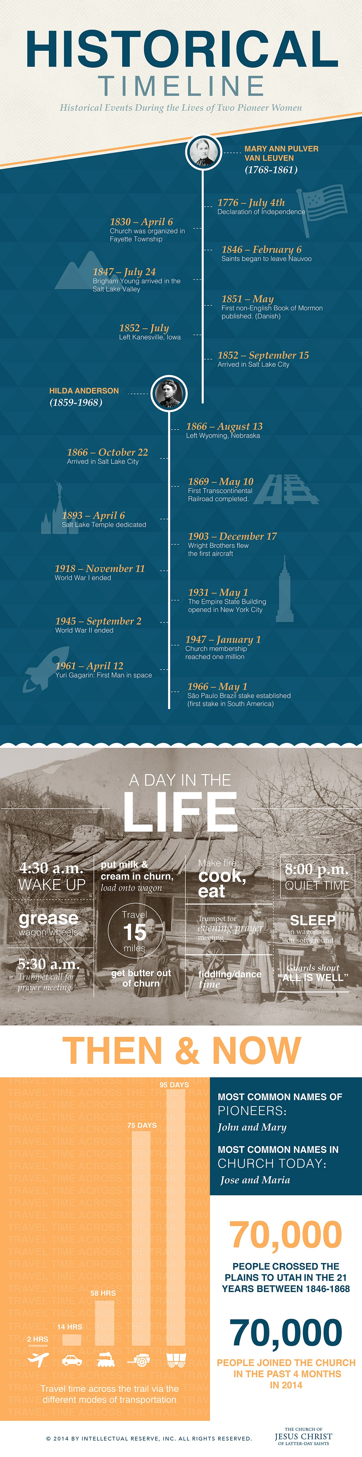 Pioneer Day Infographic